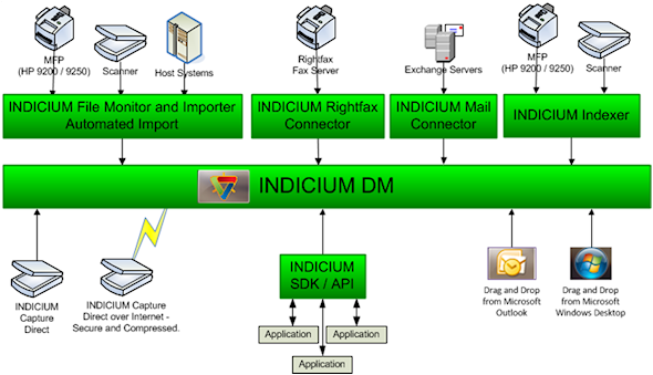 Data and document capture, content management and workflow